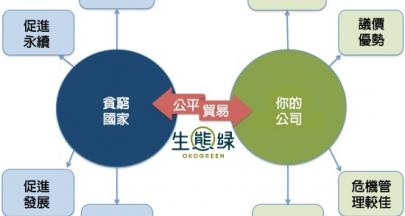如何製定CSR策略-以瑪莎百貨與公平貿易為例