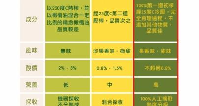 【橄欖油大廠沒有告訴你的祕密─Part1】市面上橄欖油售價落差怎麼這麼大?