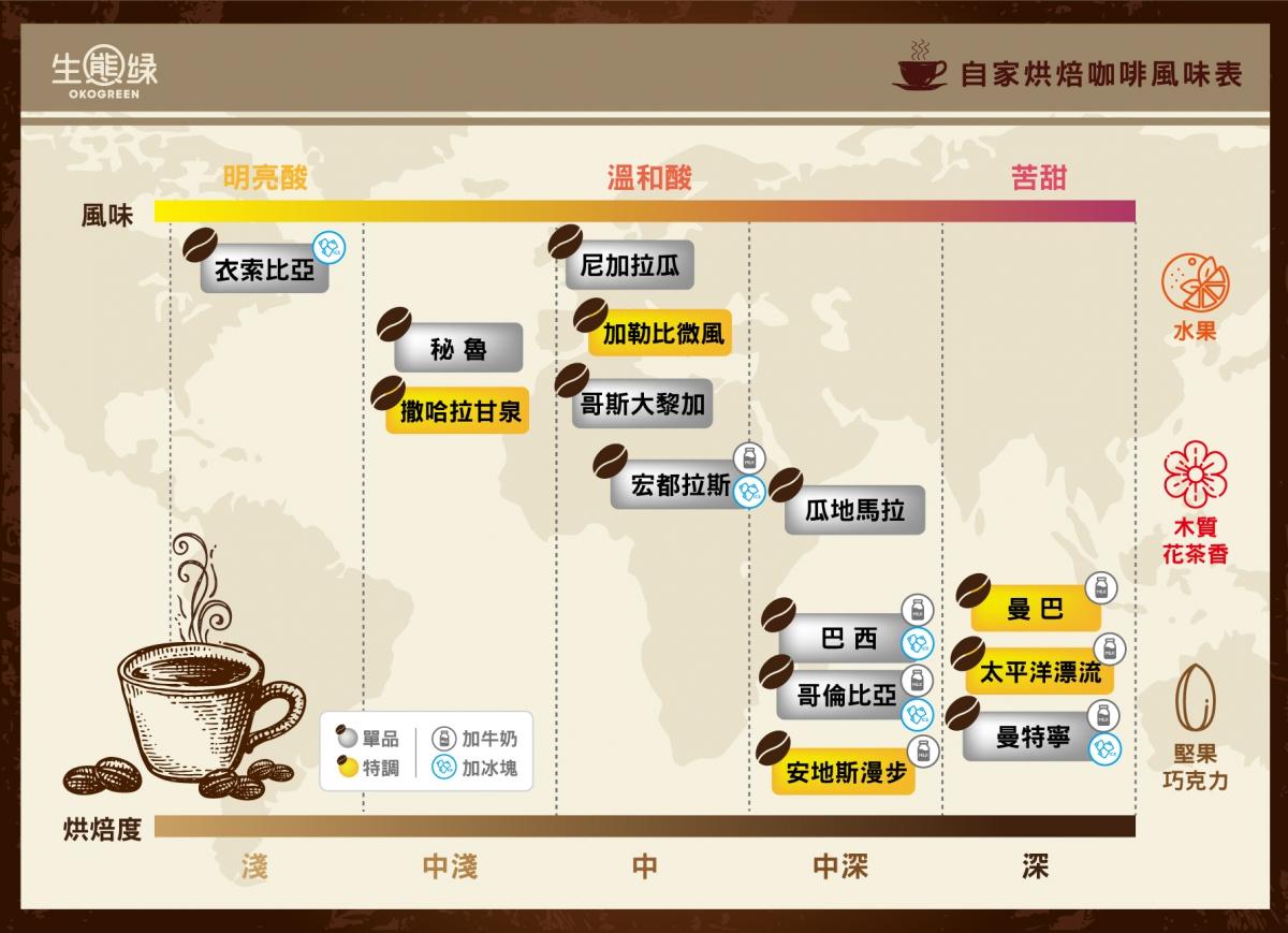 咖啡豆檢驗報告-生態綠.png