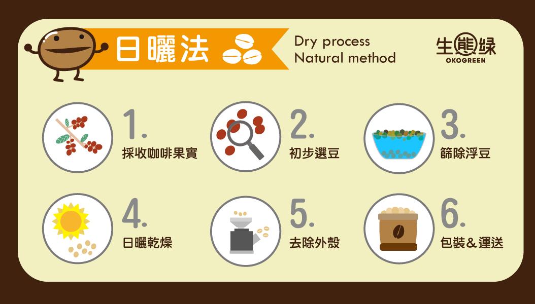 咖啡豆-水洗日曬1.jpg