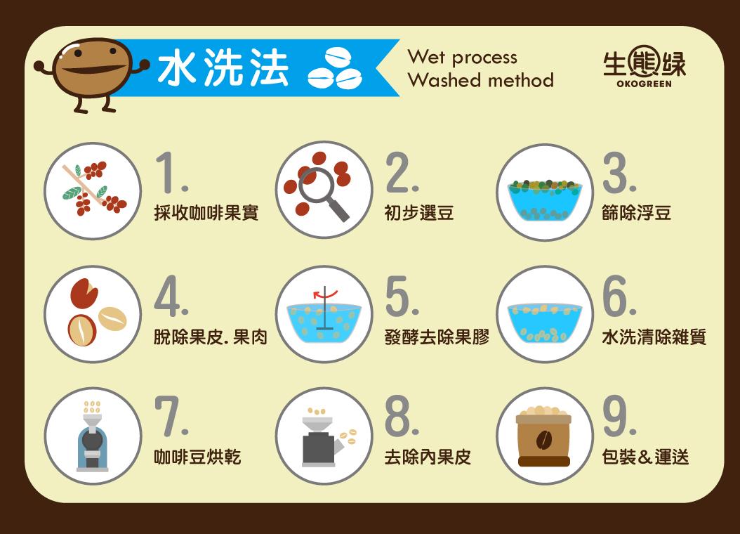 咖啡豆-水洗日曬2.jpg